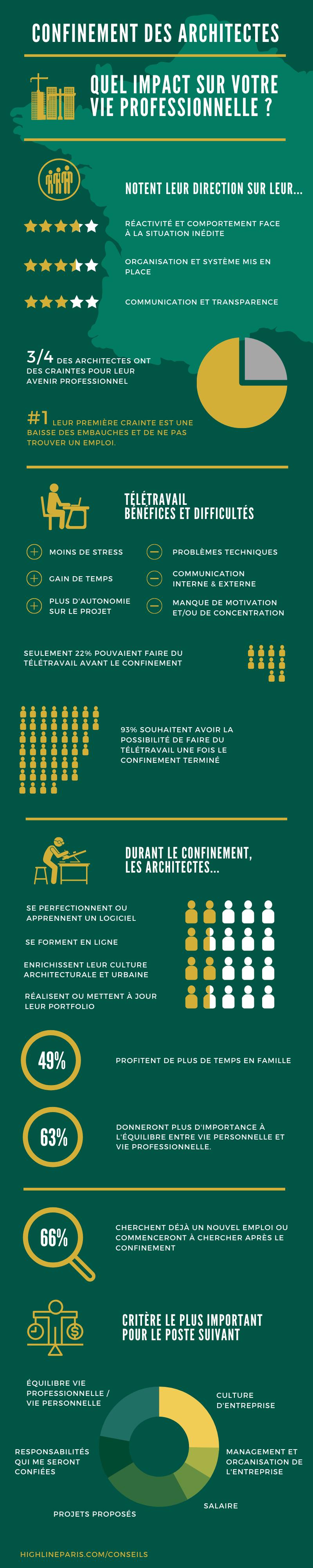 Highline Paris - Quel impact sur votre vie professionnelle